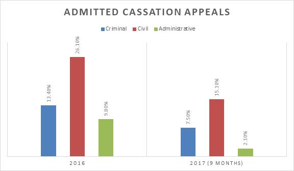 Appeal. Deadline for filing a cassation appeal